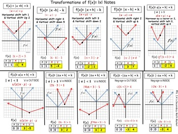 Transformations of Absolute Functions f(x)= a|x + h| + k  Instructional Notes