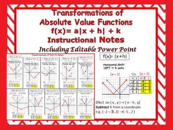 Transformations of Absolute Functions f(x)= a x + h  + k