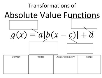Transformations of Absolute Value Functions Reference Page