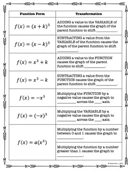 Transformations of Cubic Functions Jigsaw Activity