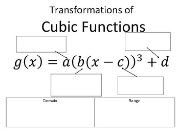 Transformations of Cubic Functions Reference Page