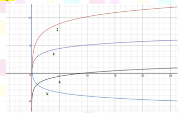 Transformations of Exponential & Logarithmic Functions  **EDITABLE**