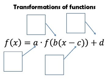 Transformations of Functions Reference Pages