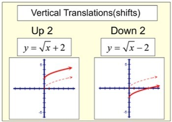 Transformations of Functions in a PDF, Study Aides and 6 Assignments
