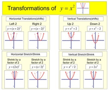 Transformations of Functions Study Aides & 6 Assignments for Power Point