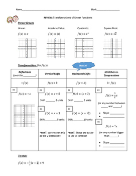 Transformations of Linear Functions