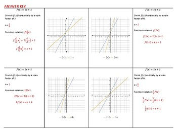 Transformations of Linear Functions FOLDABLE