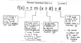 Transformations of Linear and Exponential Functions Cheat Sheet