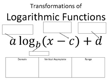 Transformations of Logarithmic Functions Reference Page