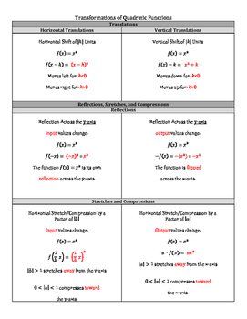 Transformations of Quadratic Functions Notes
