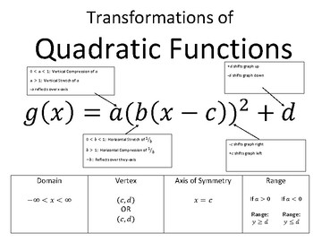 Transformations of Quadratic Functions Reference Page