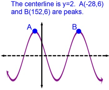 Sinusoids in Degrees: Writing an Equation of Sine and Cosine for PDF