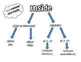 Transformations of functions Graphic Organizer