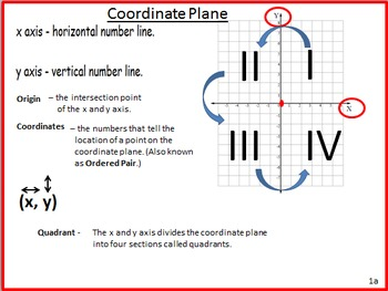 Transformations on the Coordinate Plane Interactive Lesson