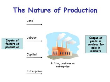 Transforming Resources - Factors of Production: Land Labour Capital & Enterprise