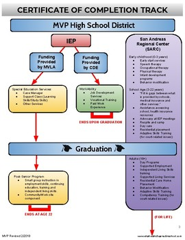 Transition Graphic/Handout for IEP Meetings - High School SPED