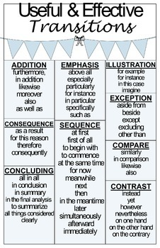 Transition Poster for all Types of Writing