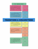 Transitions & Conjunctions Manipulatives