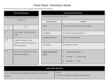 Transitions Handout for Informational or Argumentative Paragraph
