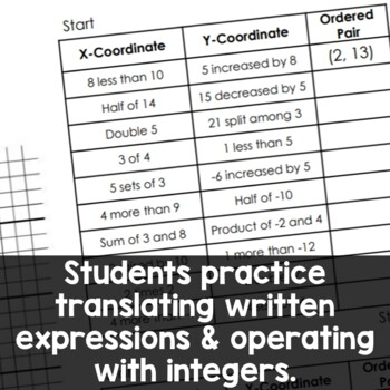 Translating Algebraic Expressions, Football Coordinate Graphing Picture