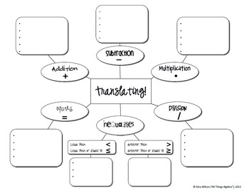 Translating Key Words Poster by All Things Algebra | TpT