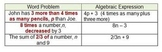 Translating Words into Expressions Worksheet (Quiz)