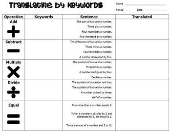 Translating by Keywords - Notes and Practice
