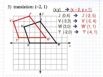 Translation (Transformation of Shapes)