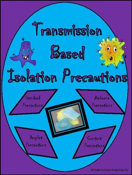 Transmission Based Isolation Precautions (Infection Control)