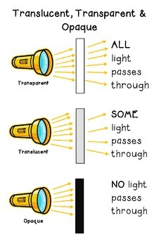 Transparent, Translucent & Opaque Poster