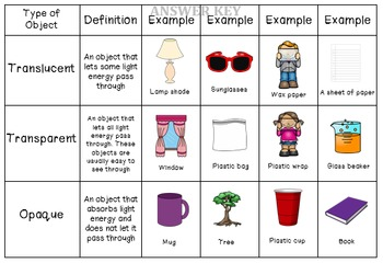 transparent translucent and opaque sort by the teaching chick tpt