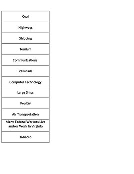 Transportation, Communication, & Technology VS.10c Sort