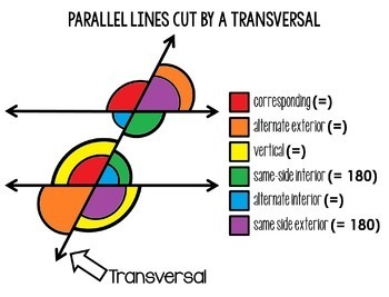 Parallel Lines Cut By A Transversal Poster And Coloring Page Tpt