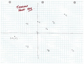 Treasure Hunt with Slopes, Intercepts and Linear Equations