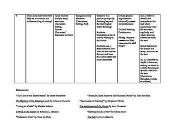 Treasures Grade 4 Curriculum Map Unit 1