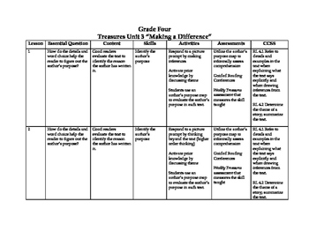 Treasures Grade 4 Curriculum Map Unit 3
