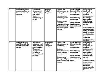 Treasures Grade 4 Curriculum Map Unit 6