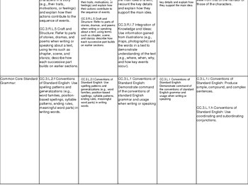 Treasures Reading 3rd Grade Common Core Alignment Plan