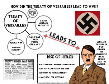 Treaty of Versailles Infographic