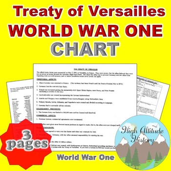 Treaty of Versailles Organizational Chart (World History / World War 1)