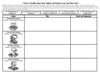 Treaty of Versailles Report Card, Analysis and Creation of own Treaty Activity