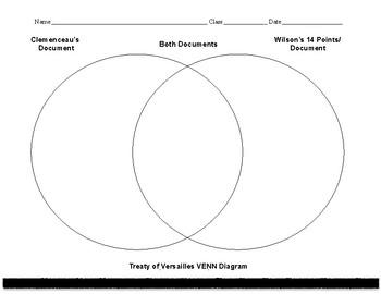 Treaty of Versailles (Wilson/Clemenceau) Venn Diagram
