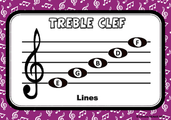 Treble, Bass & Alto Clef on the Stave