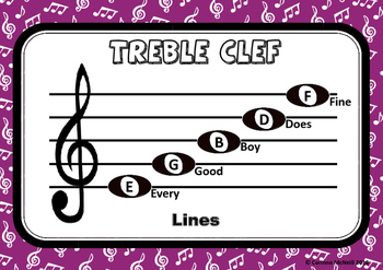 Treble, Bass & Alto Clef on the Stave with acronyms