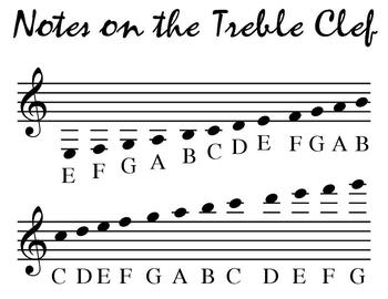 Treble Clef Pitch Poster