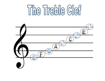 Treble Clef Printable with Notes & Acronyms