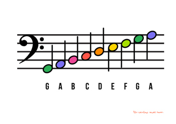 Treble Clef and Bass Clef Note Name Posters