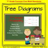 Tree Diagrams - 7th Grade Probability