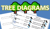 Tree Diagrams Notes and Practice Packet