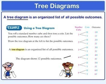 Tree Diagrams and Fundamental Counting Principle Smartboard Lesson